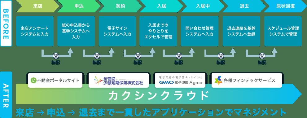 賃貸管理業務のBeforeAfterの図